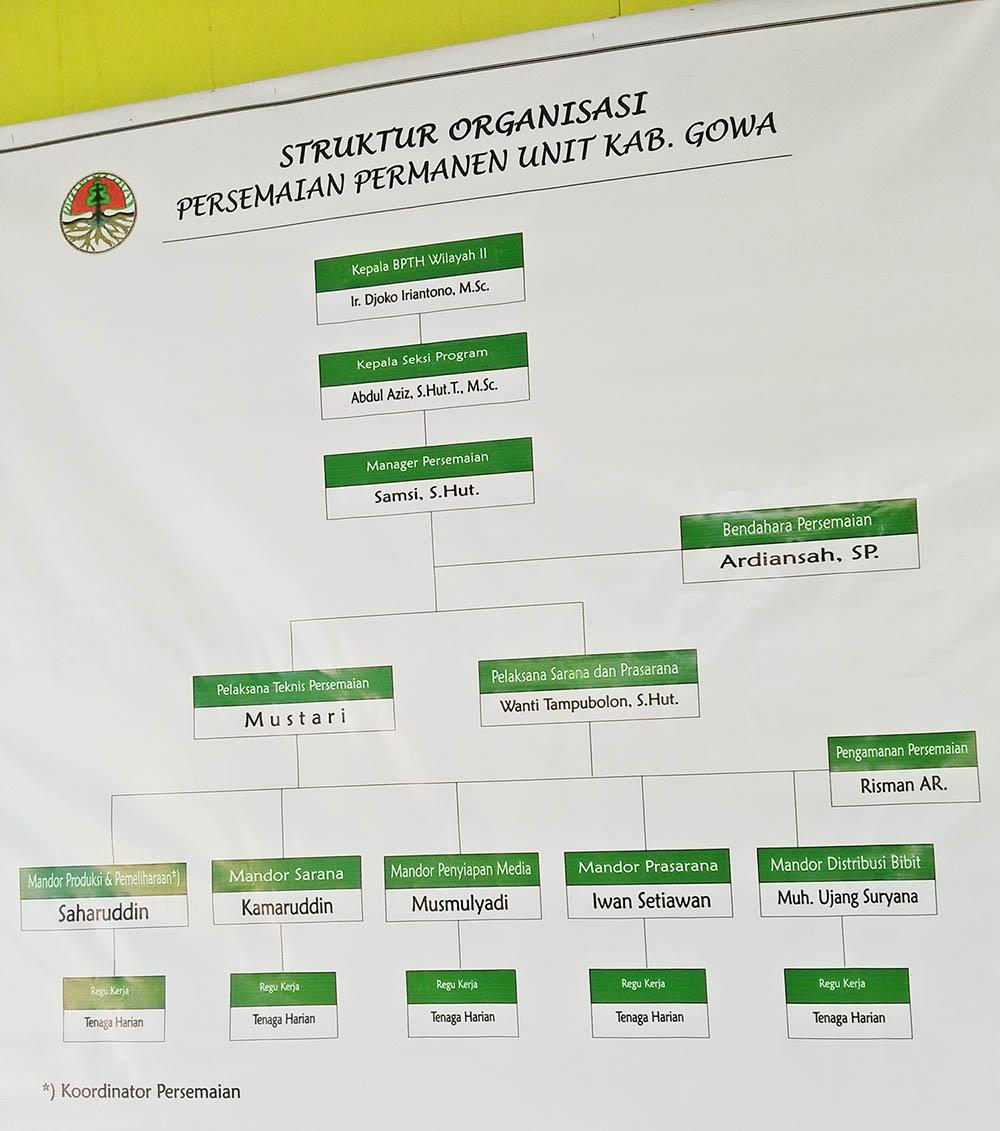 Struktur organisasi pada PP Gowa